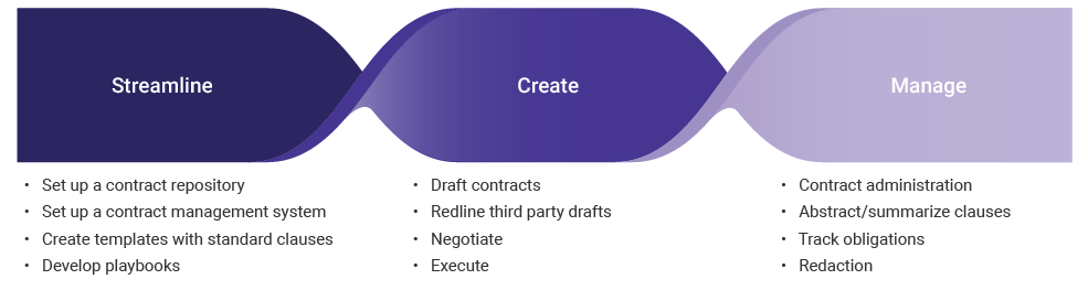 Contract-mgmt-graphic_